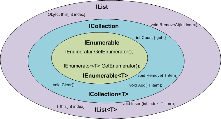 IEnumerable vs ICollection vs IList Venn diagram